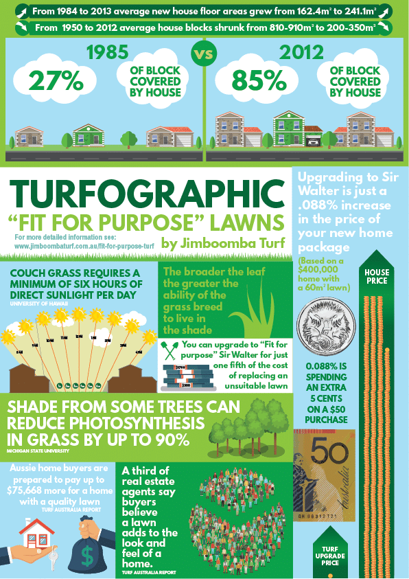 Infographic Fit for purpose